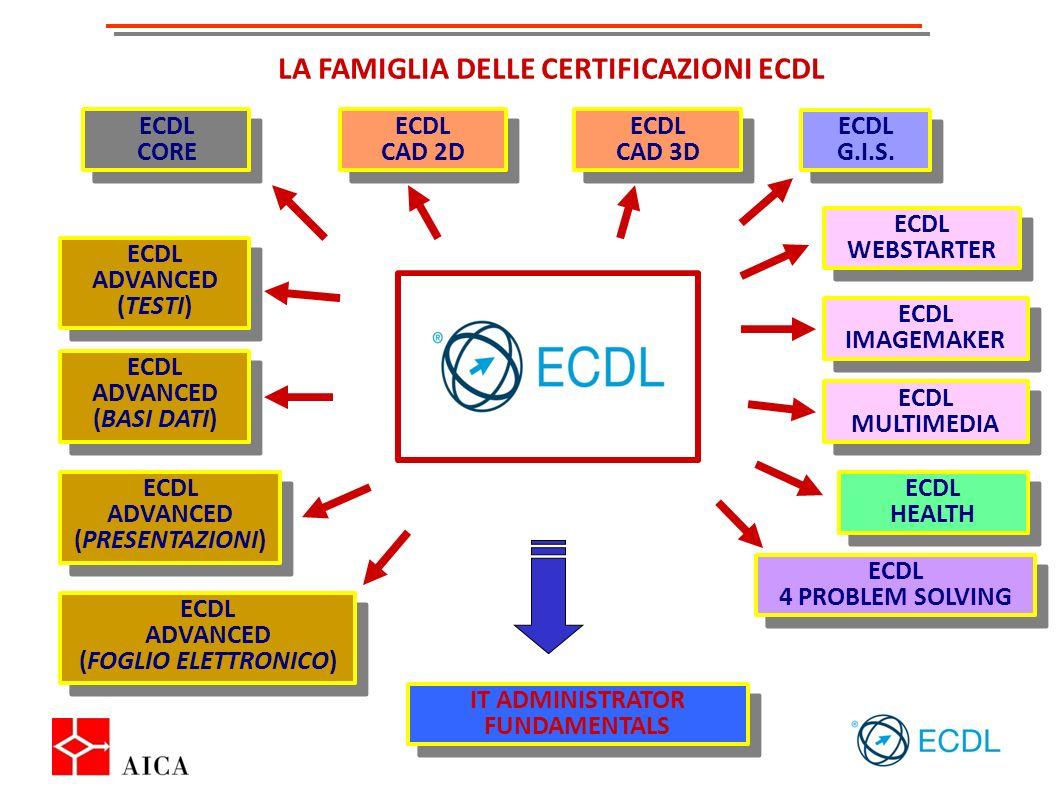 LA FAMIGLIA DELLE CERTIFICAZIONI ECDL ECDL WEBSTARTER ECDL WEBSTARTER ECDL IMAGEMAKER ECDL IMAGEMAKER ECDL MULTIMEDIA ECDL MULTIMEDIA ECDL G.I.S. ECDL