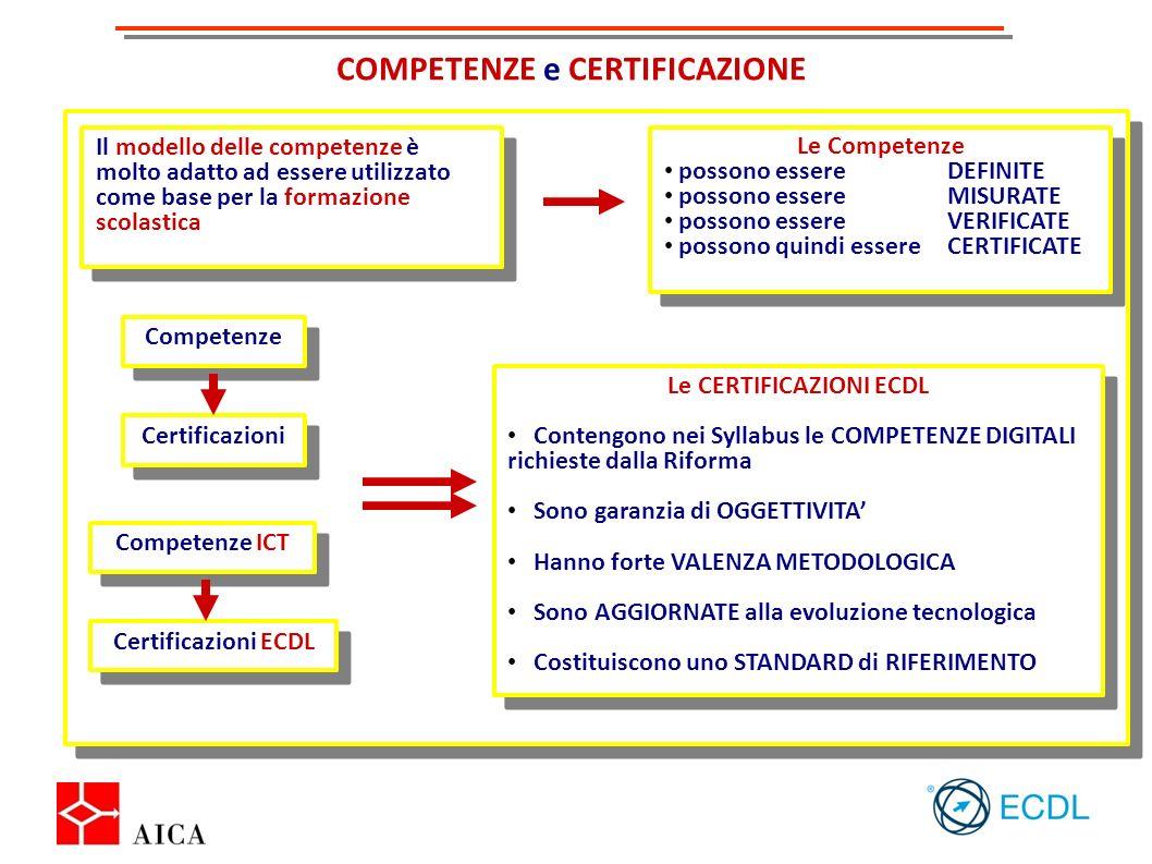 COMPETENZE e CERTIFICAZIONE Il modello delle competenze è molto adatto ad essere utilizzato come base per la formazione scolastica Le Competenze posso
