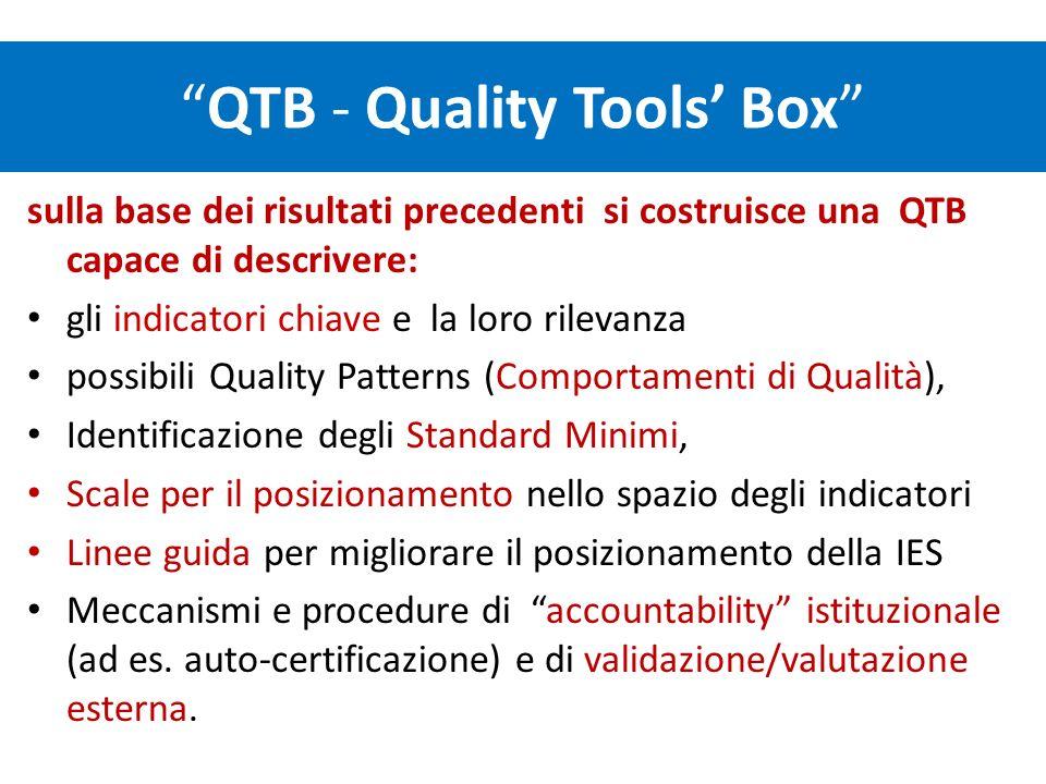 QTB - Quality Tools Box sulla base dei risultati precedenti si costruisce una QTB capace di descrivere: gli indicatori chiave e la loro rilevanza possibili Quality Patterns (Comportamenti di Qualità), Identificazione degli Standard Minimi, Scale per il posizionamento nello spazio degli indicatori Linee guida per migliorare il posizionamento della IES Meccanismi e procedure di accountability istituzionale (ad es.
