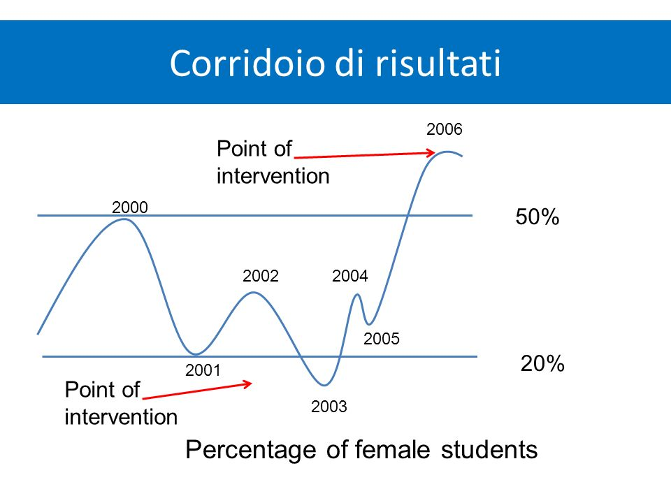 Corridoio di risultati 50% 20% Percentage of female students Point of intervention 2000 2001 20022004 2003 2005 2006