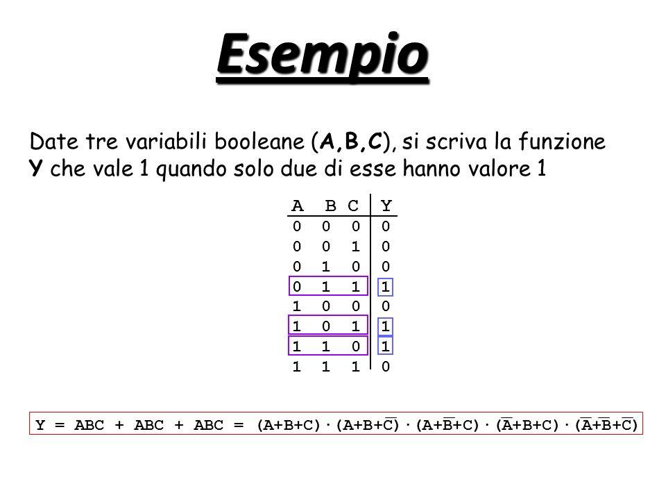 Esempio Date tre variabili booleane (A,B,C), si scriva la funzione Y che vale 1 quando solo due di esse hanno valore 1 Y = ABC + ABC + ABC = (A+B+C)·(