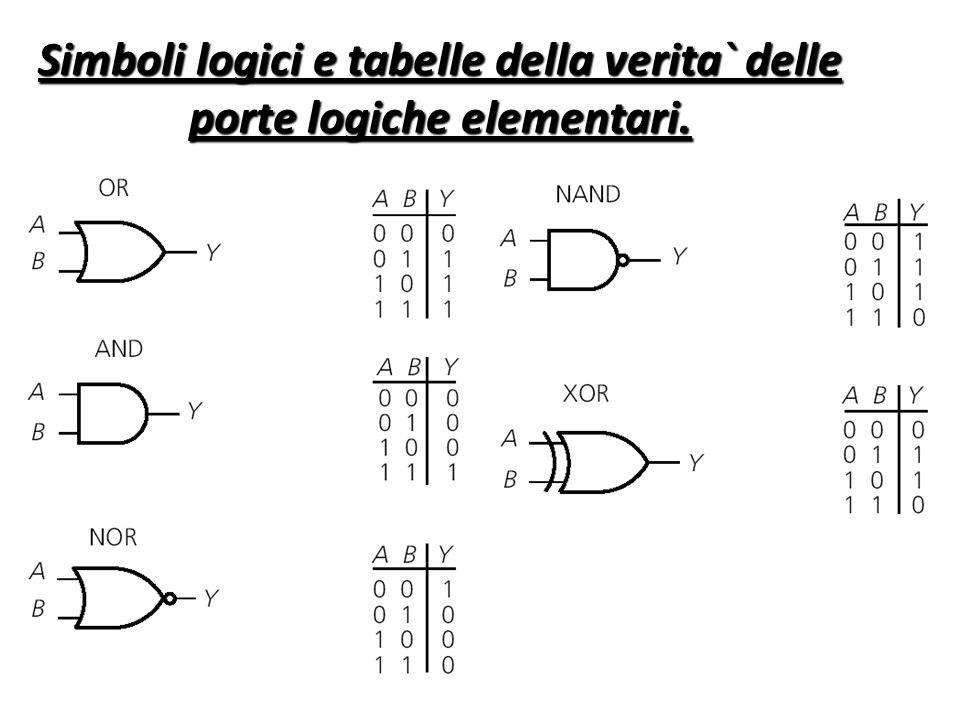 Simboli logici e tabelle della verita` delle porte logiche elementari.