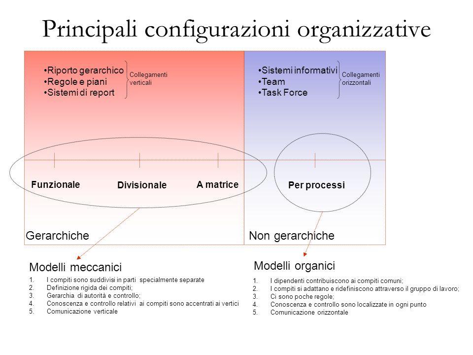 Principali configurazioni organizzative Funzionale Divisionale A matrice Per processi GerarchicheNon gerarchiche Riporto gerarchico Regole e piani Sis
