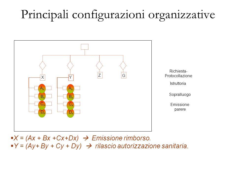 DxDx CxCx BxBx AxAx X Principali configurazioni organizzative Y Z X = (Ax + Bx +Cx+Dx) Emissione rimborso. Y = (Ay+ By + Cy + Dy) rilascio autorizzazi