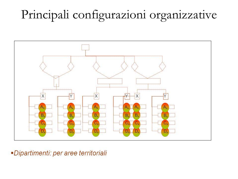 Principali configurazioni organizzative Dipartimenti: per aree territoriali DxDx CxCx BxBx AxAx XY DxDx CxCx BxBx AxAx DxDx CxCx BxBx AxAx XY DxDx CxC