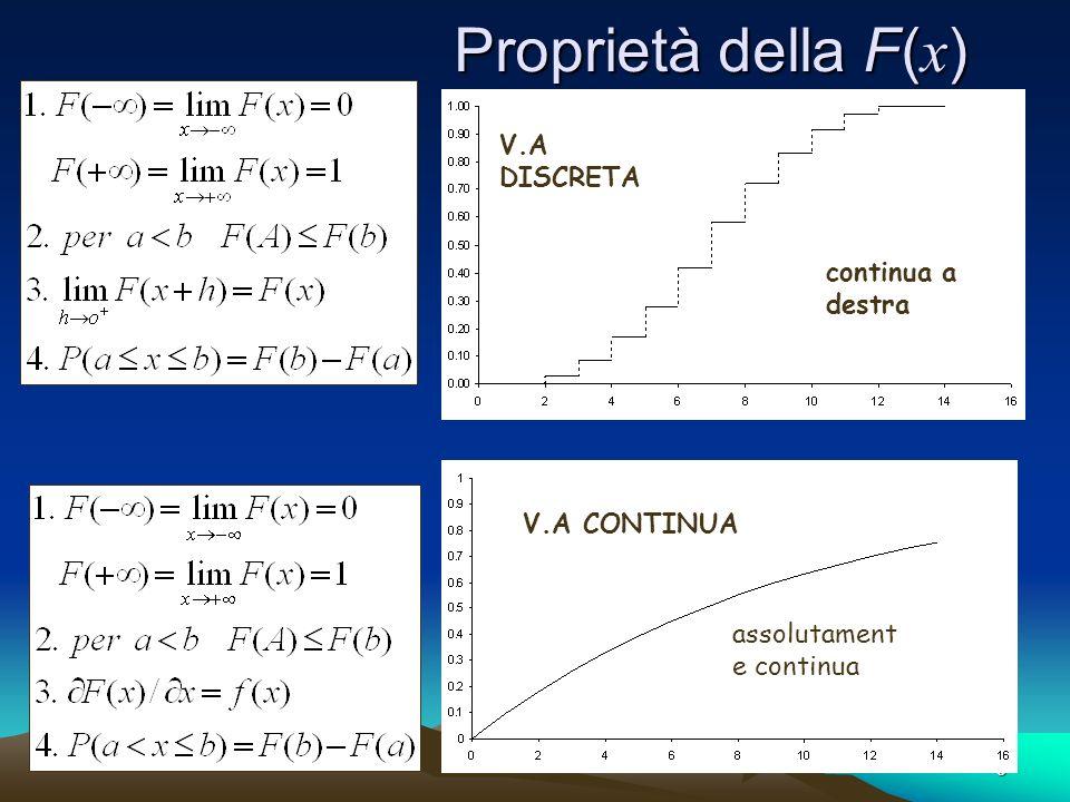 5 Proprietà della F( x ) V.A DISCRETA V.A CONTINUA continua a destra assolutament e continua