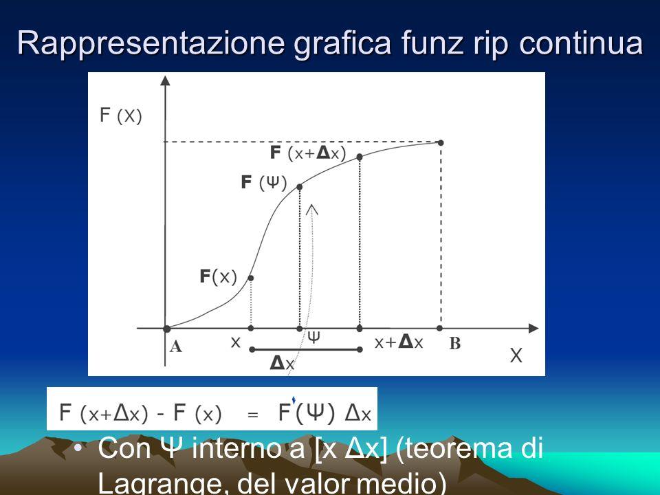 Rappresentazione grafica funz rip continua Con Ψ interno a [x Δx] (teorema di Lagrange, del valor medio)