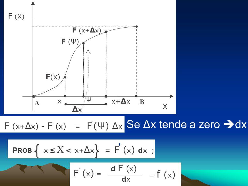 Se Δx tende a zero dx