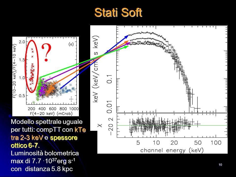 10 Stati Soft ? kTe tra 2-3 keVspessore ottico 6-7. Modello spettrale uguale per tutti: compTT con kTe tra 2-3 keV e spessore ottico 6-7. Luminosità b