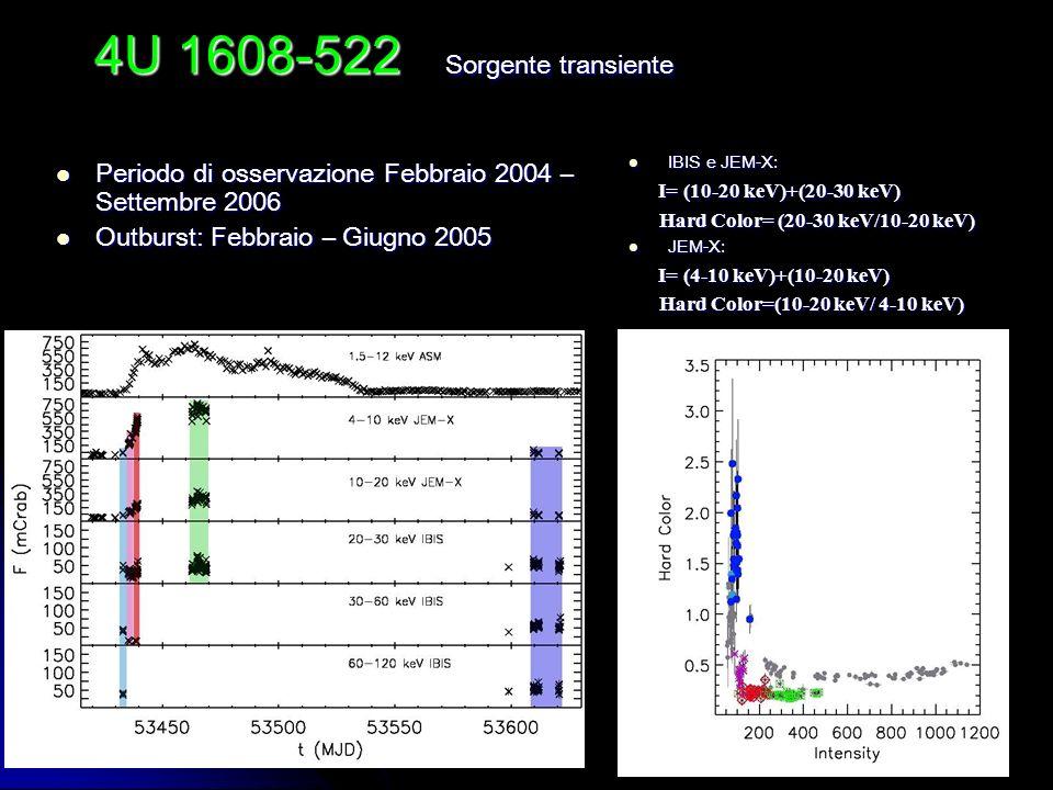 14 4U 1608-522 Periodo di osservazione Febbraio 2004 – Settembre 2006 Periodo di osservazione Febbraio 2004 – Settembre 2006 Outburst: Febbraio – Giug