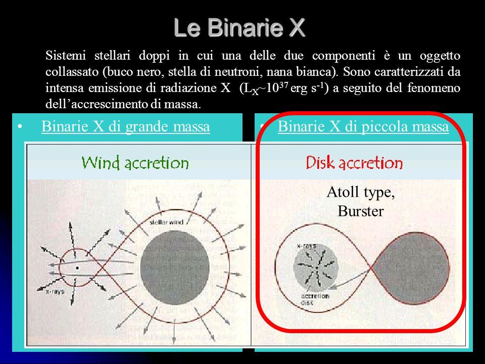 4 Processi di emissione delle binarie X: Emissione disco black body (termica) Corona Comptonizzazione Riflessione emissione riflessa da parte del disco Jet.