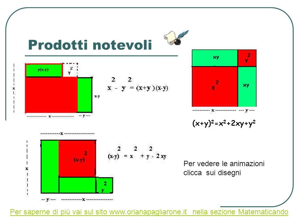 Prodotti notevoli (x+y) 2 =x 2 +2xy+y 2 Per vedere le animazioni clicca sui disegni Per saperne di più vai sul sito www.orianapagliarone.it nella sezi