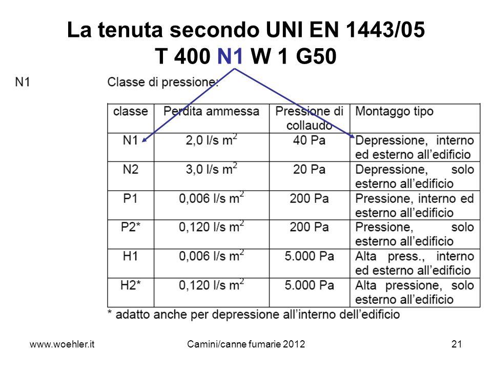 21 La tenuta secondo UNI EN 1443/05 T 400 N1 W 1 G50 www.woehler.itCamini/canne fumarie 2012
