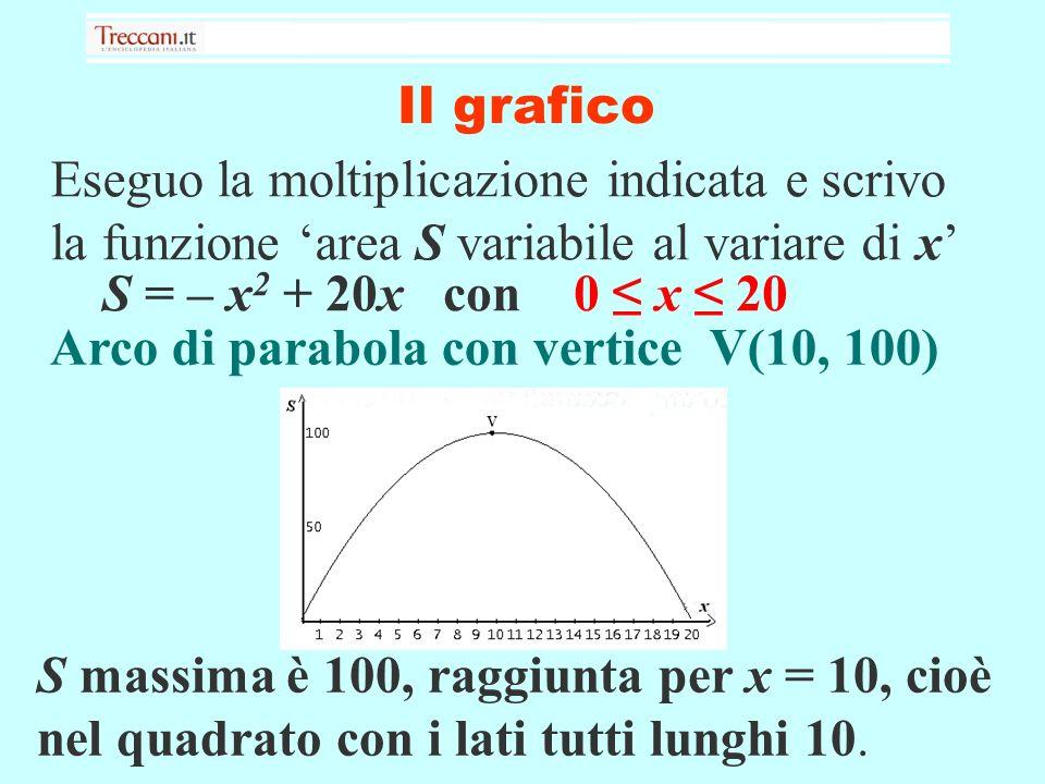 Il grafico S = – x 2 + 20x con 0 x 20 Arco di parabola con vertice V(10, 100) Eseguo la moltiplicazione indicata e scrivo la funzione area S variabile al variare di x S massima è 100, raggiunta per x = 10, cioè nel quadrato con i lati tutti lunghi 10.