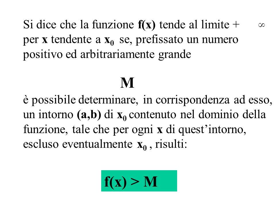 Si dice che la funzione f(x) tende al limite + per x tendente a x0 x0 se, prefissato un numero positivo ed arbitrariamente grande è possibile determin