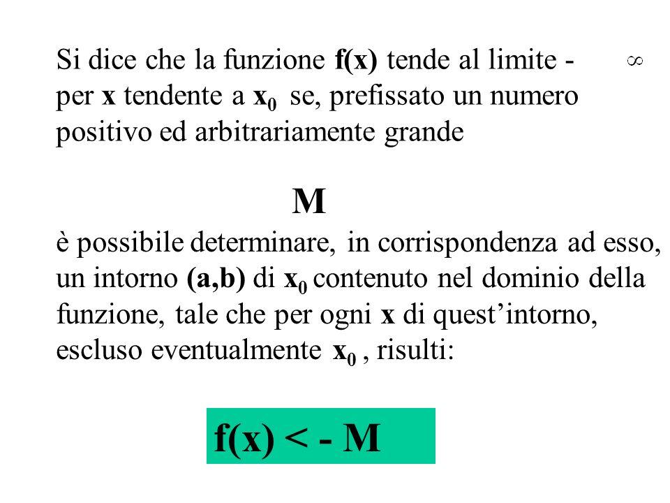 Si dice che la funzione f(x) tende al limite - per x tendente a x0 x0 se, prefissato un numero positivo ed arbitrariamente grande è possibile determin