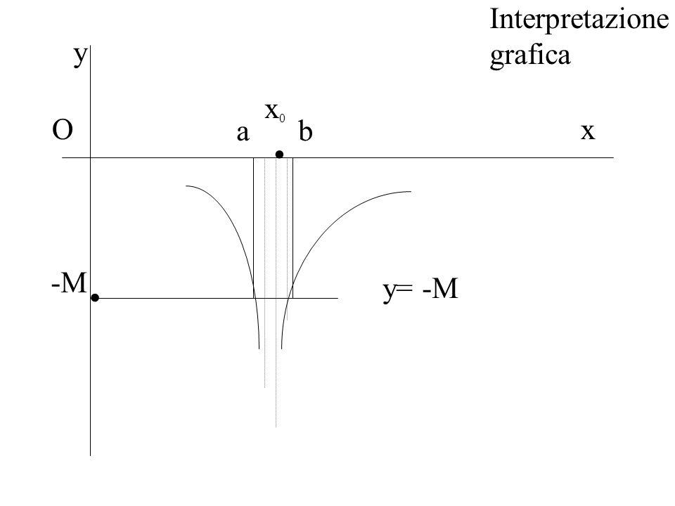 Interpretazione grafica Ox y x0x0. -M. y= -M ab