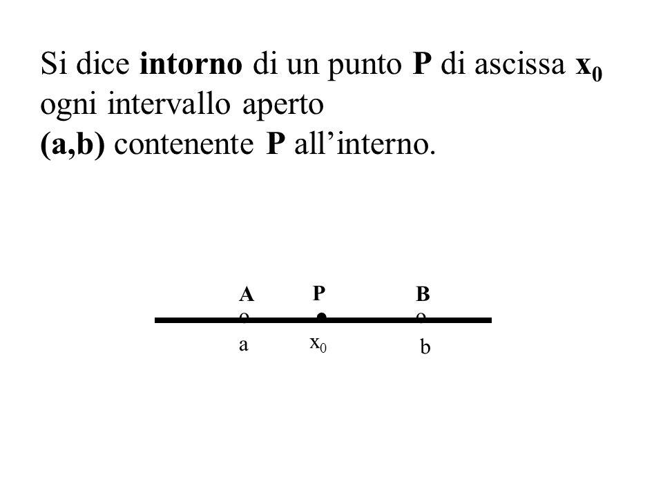 Si dice intorno di un punto P di ascissa x0x0 ogni intervallo aperto (a,b) contenente P allinterno.. P o A o B a b x0x0