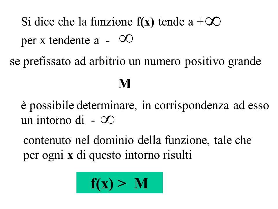 Si dice che la funzione f(x) tende a + per x tendente a - se prefissato ad arbitrio un numero positivo grande M è possibile determinare, in corrispond