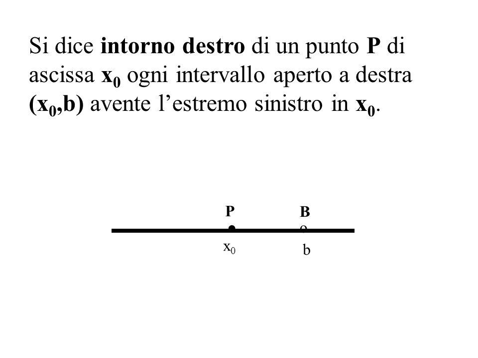 Si dice intorno destro di un punto P di ascissa x0 x0 ogni intervallo aperto a destra (x 0,b) avente lestremo sinistro in x0.x0.. P o B b x0x0