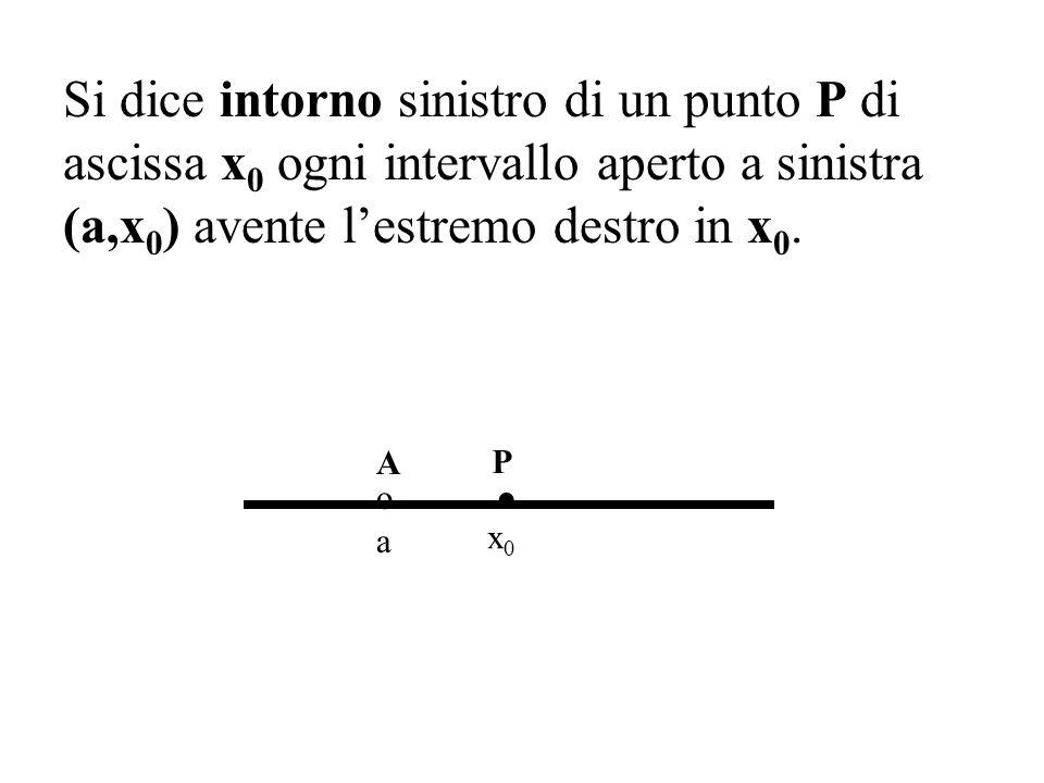 Si dice intorno sinistro di un punto P di ascissa x0 x0 ogni intervallo aperto a sinistra (a,x 0 ) avente lestremo destro in x0.x0.. P o A a x0x0