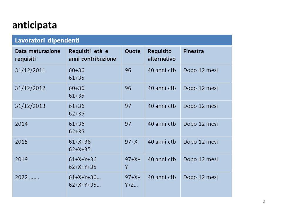 anticipata Lavoratori dipendenti Data maturazione requisiti Requisiti età e anni contribuzione QuoteRequisito alternativo Finestra 31/12/201160+36 61+35 9640 anni ctbDopo 12 mesi 31/12/201260+36 61+35 9640 anni ctbDopo 12 mesi 31/12/201361+36 62+35 9740 anni ctbDopo 12 mesi 201461+36 62+35 9740 anni ctbDopo 12 mesi 201561+X+36 62+X+35 97+X40 anni ctbDopo 12 mesi 201961+X+Y+36 62+X+Y+35 97+X+ Y 40 anni ctbDopo 12 mesi 2022 …….61+X+Y+36… 62+X+Y+35… 97+X+ Y+Z… 40 anni ctbDopo 12 mesi 2 Dip.