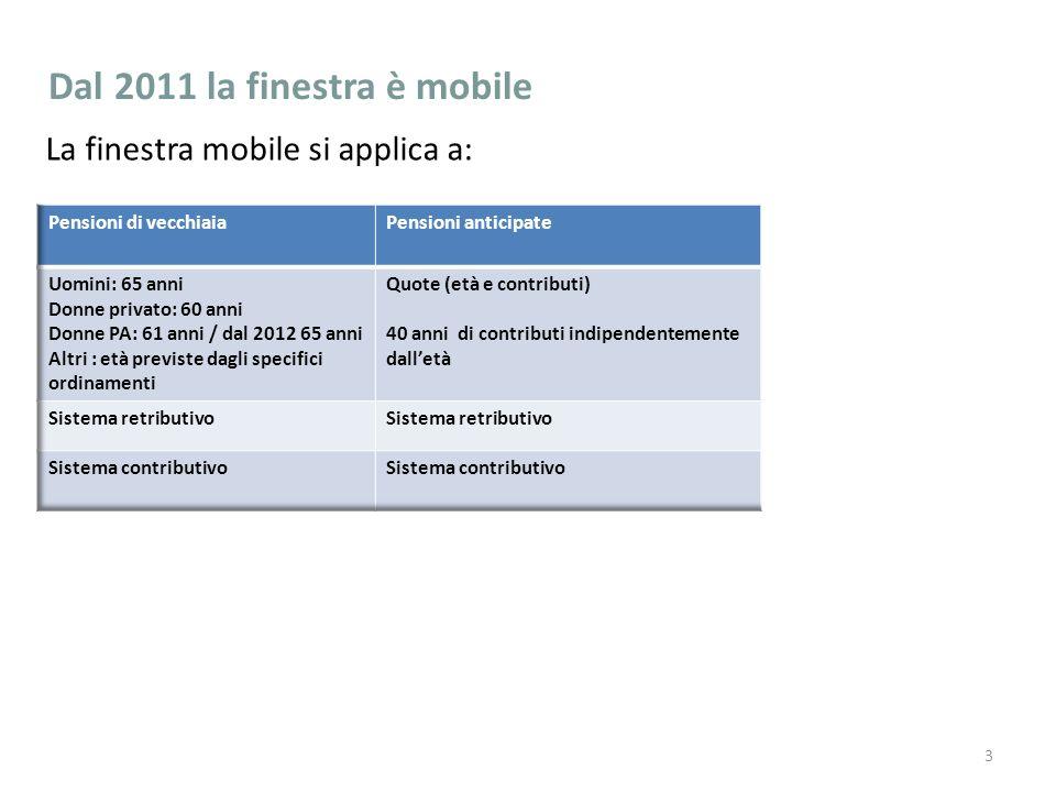 Dal 2011 la finestra è mobile La finestra mobile si applica a: 3 Dip.