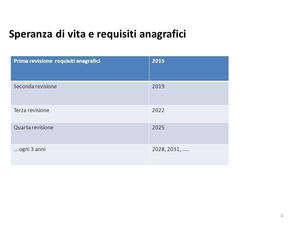 Speranza di vita e requisiti anagrafici 4 Prima revisione requisiti anagrafici2015 Seconda revisione2019 Terza revisione2022 Quarta revisione2025 … ogni 3 anni2028, 2031, …..
