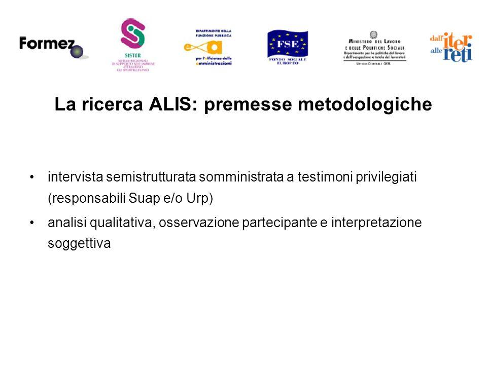 La ricerca ALIS: premesse metodologiche intervista semistrutturata somministrata a testimoni privilegiati (responsabili Suap e/o Urp) analisi qualitativa, osservazione partecipante e interpretazione soggettiva
