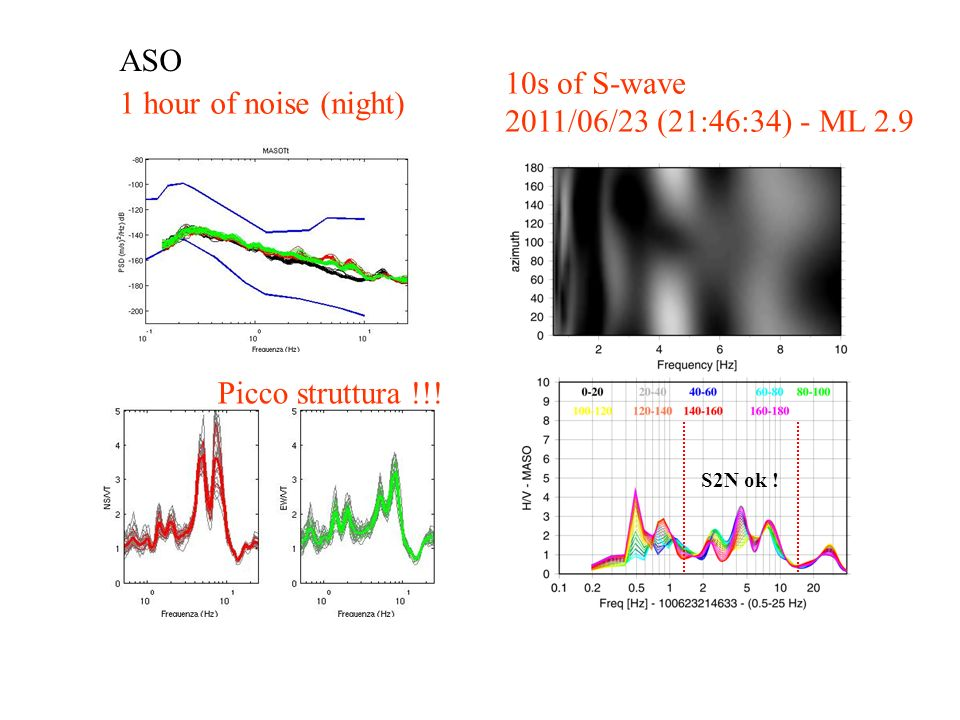 ASO 1 hour of noise (night) 10s of S-wave 2011/06/23 (21:46:34) - ML 2.9 Picco struttura !!.