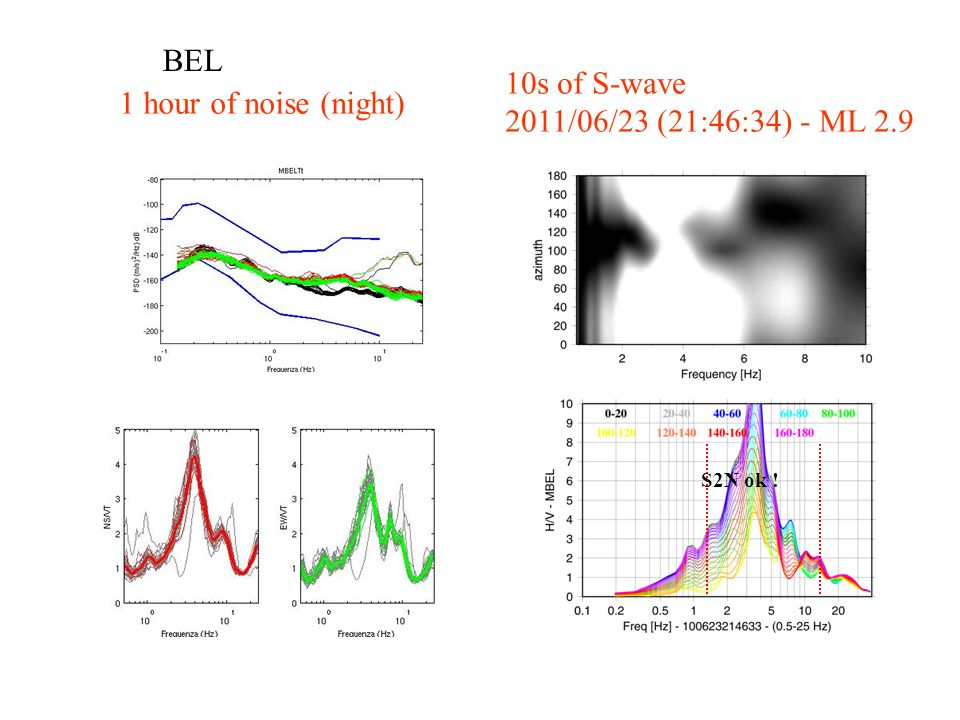 BEL 1 hour of noise (night) 10s of S-wave 2011/06/23 (21:46:34) - ML 2.9 S2N ok !