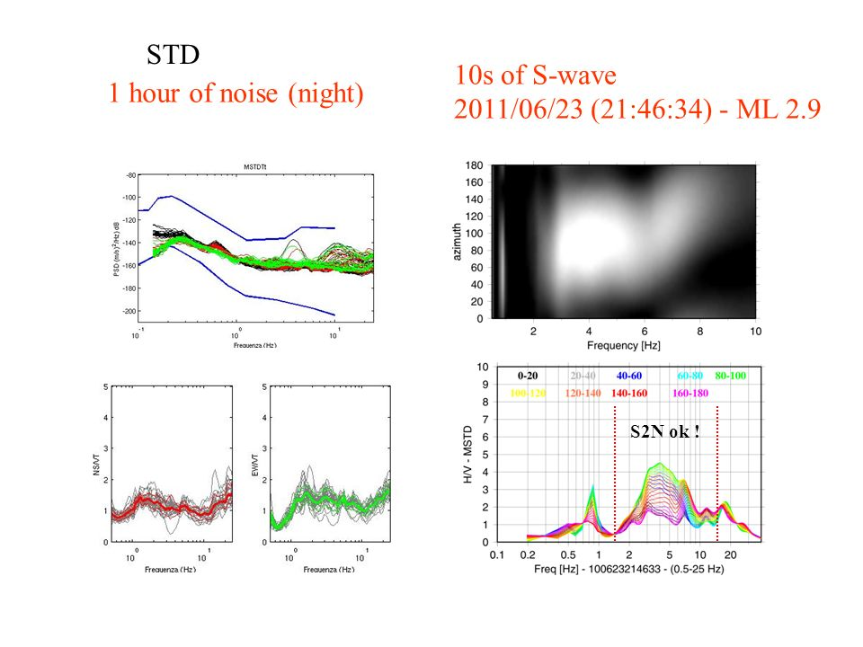 STD 1 hour of noise (night) 10s of S-wave 2011/06/23 (21:46:34) - ML 2.9 S2N ok !