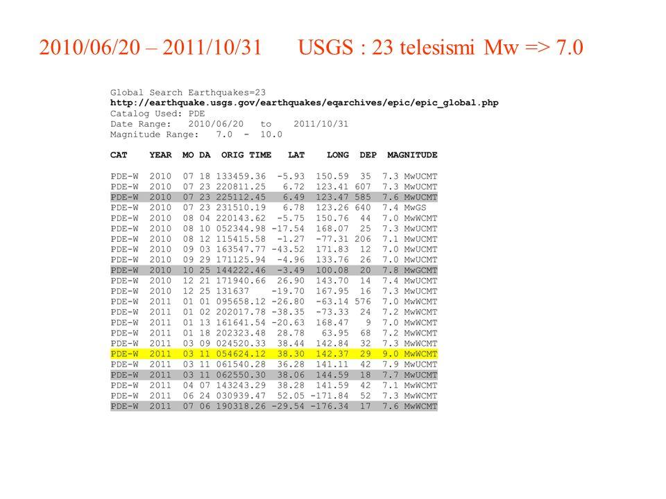 FAN 1 hour of noise (night) 10s of S-wave 2011/06/23 (21:46:34) - ML 2.9 Non è il sito !!! S2N ok !