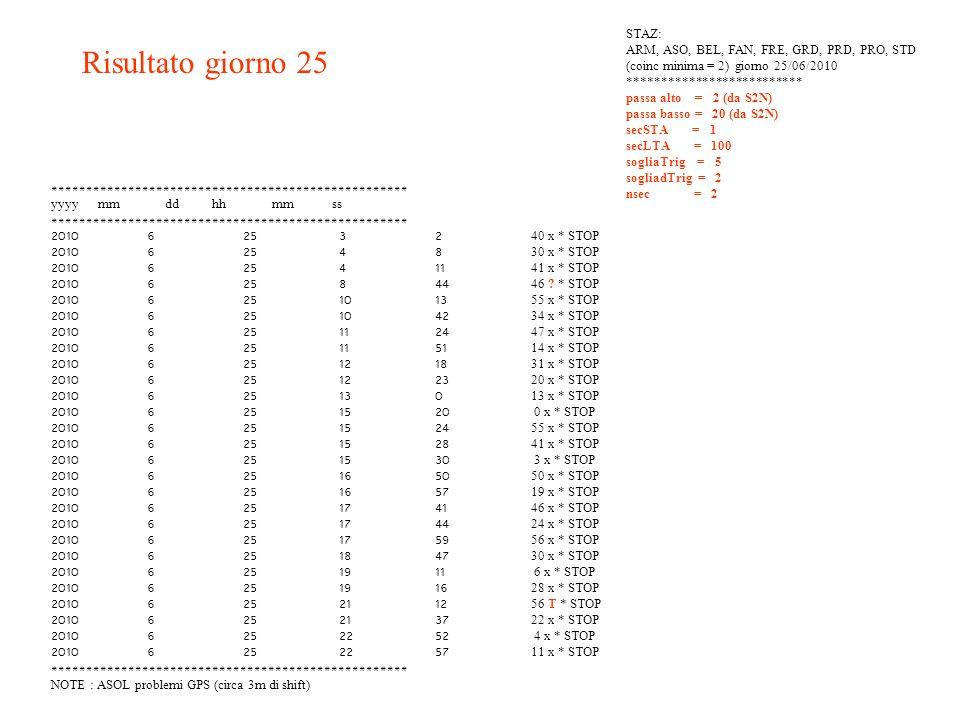 RIASSUMENDO … 14 eventi con coincidenza 2 9 eventi coincidenza 3 6 eventi coincidenza 4 2 eventi coincidenza 5 1 con superiori Bollettino sismico INGV della settimana -> 1 evento (ML 2.9)
