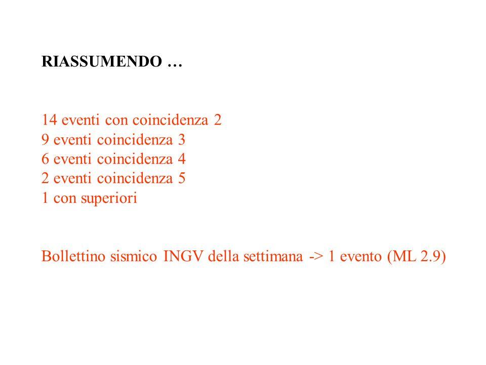 RIASSUMENDO … 14 eventi con coincidenza 2 9 eventi coincidenza 3 6 eventi coincidenza 4 2 eventi coincidenza 5 1 con superiori Bollettino sismico INGV
