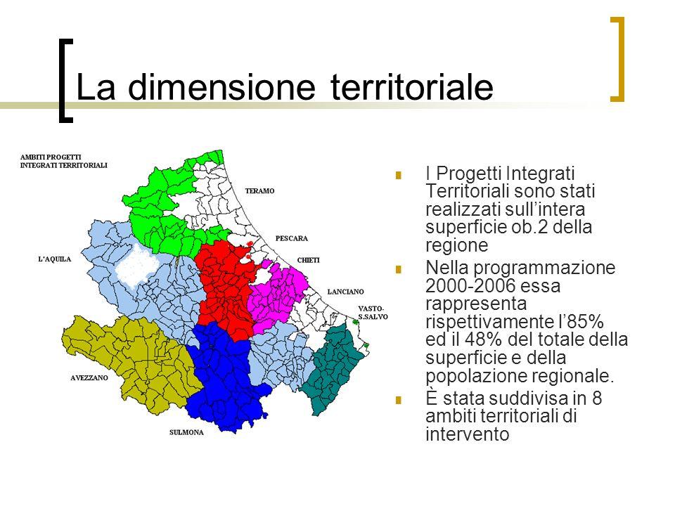 La dimensione territoriale I Progetti Integrati Territoriali sono stati realizzati sullintera superficie ob.2 della regione Nella programmazione 2000-2006 essa rappresenta rispettivamente l85% ed il 48% del totale della superficie e della popolazione regionale.