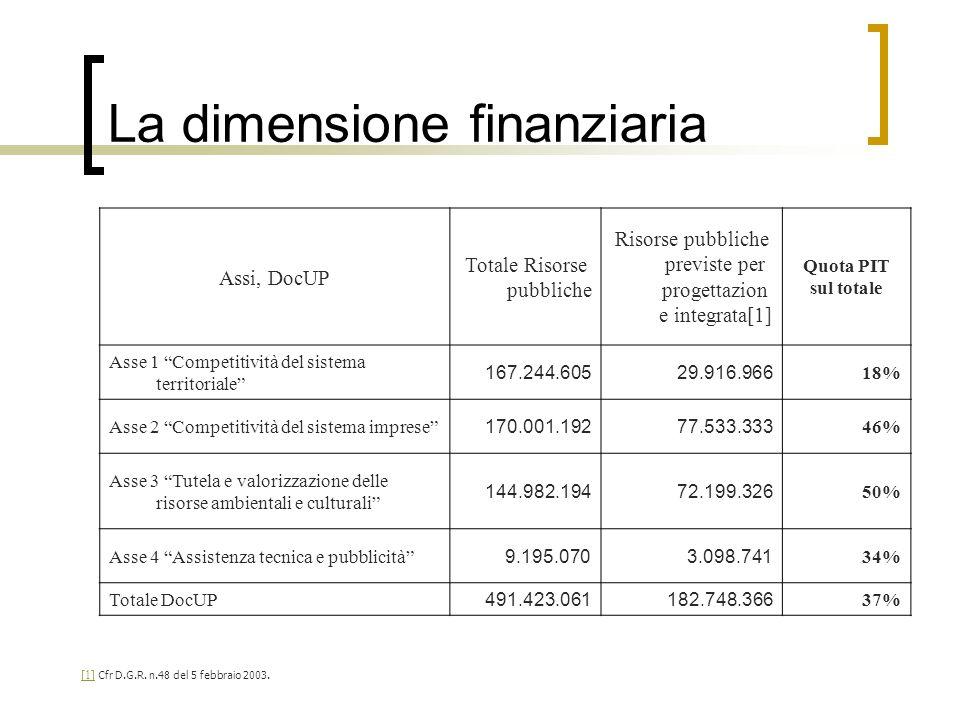 La dimensione finanziaria [1] [1] Cfr D.G.R. n.48 del 5 febbraio 2003. Assi, DocUP Totale Risorse pubbliche Risorse pubbliche previste per progettazio