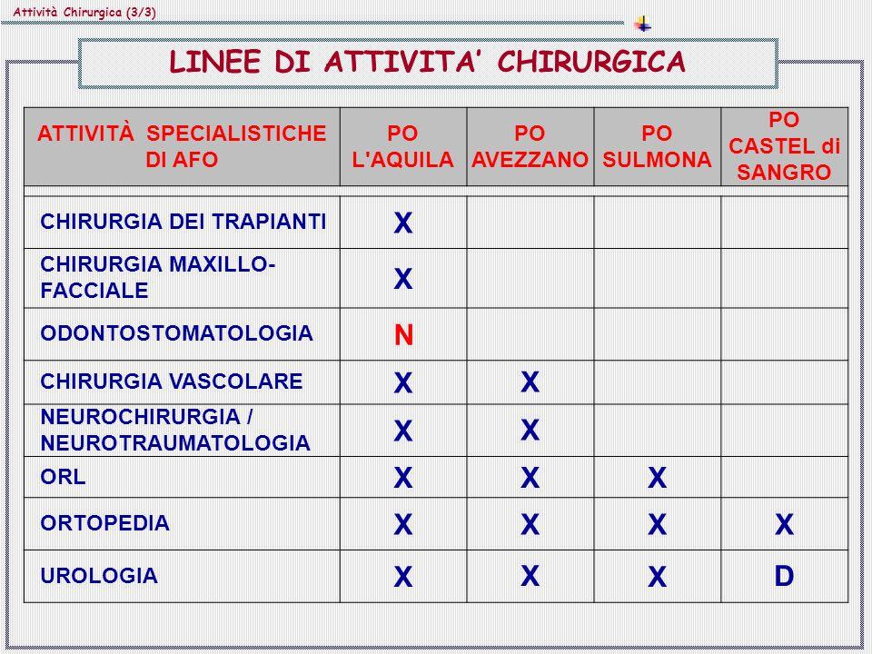 ATTIVITÀ SPECIALISTICHE DI AFO PO L AQUILA PO AVEZZANO PO SULMONA PO CASTEL di SANGRO CHIRURGIA DEI TRAPIANTI X CHIRURGIA MAXILLO- FACCIALE X ODONTOSTOMATOLOGIA N CHIRURGIA VASCOLARE XX NEUROCHIRURGIA / NEUROTRAUMATOLOGIA XX ORL XXX ORTOPEDIA XXXX UROLOGIA XXXD Attività Chirurgica (3/3) LINEE DI ATTIVITA CHIRURGICA