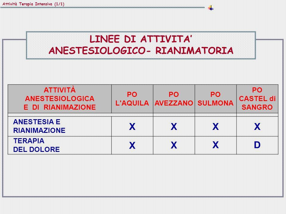 Attività Terapia Intensiva (1/1) ATTIVITÀ ANESTESIOLOGICA E DI RIANIMAZIONE PO L AQUILA PO AVEZZANO PO SULMONA PO CASTEL di SANGRO ANESTESIA E RIANIMAZIONE XXXX TERAPIA DEL DOLORE XXXD LINEE DI ATTIVITA ANESTESIOLOGICO- RIANIMATORIA