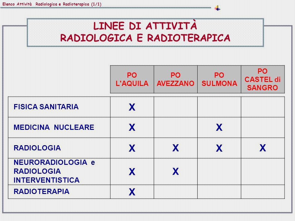 Elenco Attività Radiologica e Radioterapica (1/1) PO L'AQUILA PO AVEZZANO PO SULMONA PO CASTEL di SANGRO FISICA SANITARIA X MEDICINA NUCLEARE XX RADIO