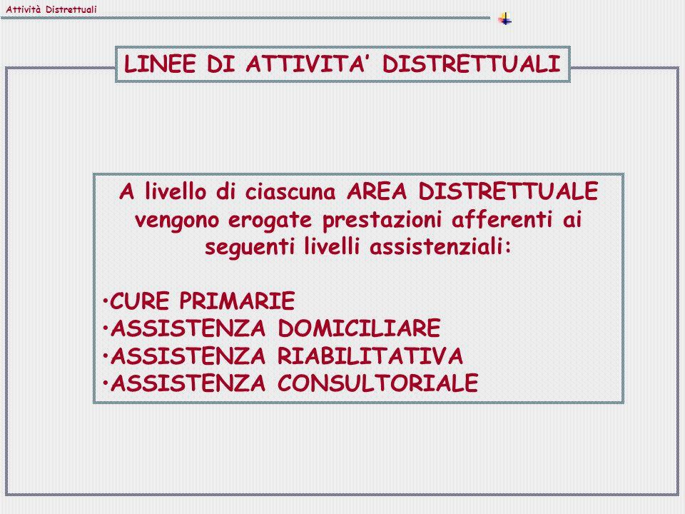 A livello di ciascuna AREA DISTRETTUALE vengono erogate prestazioni afferenti ai seguenti livelli assistenziali: CURE PRIMARIE ASSISTENZA DOMICILIARE ASSISTENZA RIABILITATIVA ASSISTENZA CONSULTORIALE Attività Distrettuali LINEE DI ATTIVITA DISTRETTUALI