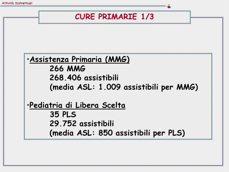 Assistenza Primaria (MMG) 266 MMG 268.406 assistibili (media ASL: 1.009 assistibili per MMG) Pediatria di Libera Scelta 35 PLS 29.752 assistibili (media ASL: 850 assistibili per PLS) Attività Distrettuali CURE PRIMARIE 1/3