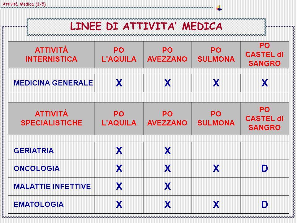Attività Medica (1/5) ATTIVITÀ INTERNISTICA PO L AQUILA PO AVEZZANO PO SULMONA PO CASTEL di SANGRO MEDICINA GENERALE XXXX ATTIVITÀ SPECIALISTICHE PO L AQUILA PO AVEZZANO PO SULMONA PO CASTEL di SANGRO GERIATRIA XX ONCOLOGIA XXXD MALATTIE INFETTIVE XX EMATOLOGIA XXXD LINEE DI ATTIVITA MEDICA