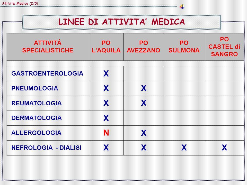 Attività Medica (2/5) ATTIVITÀ SPECIALISTICHE PO L'AQUILA PO AVEZZANO PO SULMONA PO CASTEL di SANGRO GASTROENTEROLOGIA X PNEUMOLOGIA XX REUMATOLOGIA X