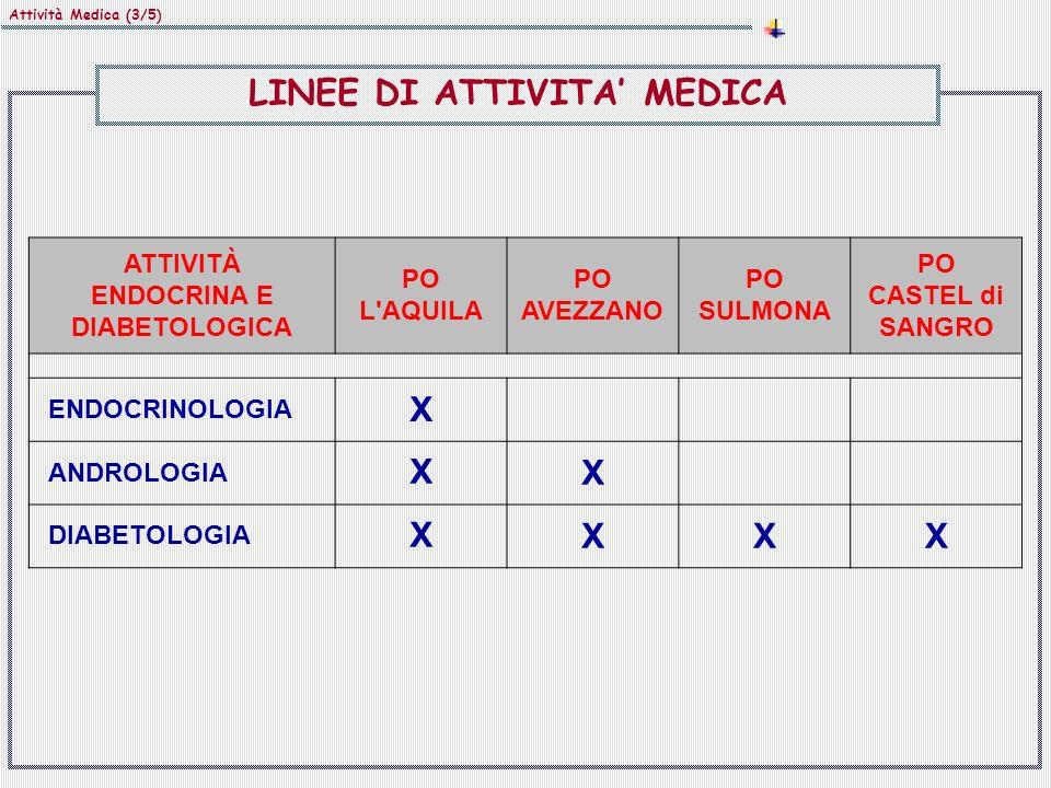 Attività Medica (4/5) ATTIVITÀ NEUROLOGICA PO L AQUILA PO AVEZZANO PO SULMONA PO CASTEL di SANGRO NEUROLOGIA XXX NEUROFISIOPATOLOGIA XXX STROKE UNIT NN AFO 1 - MEDICA LINEE DI ATTIVITA MEDICA