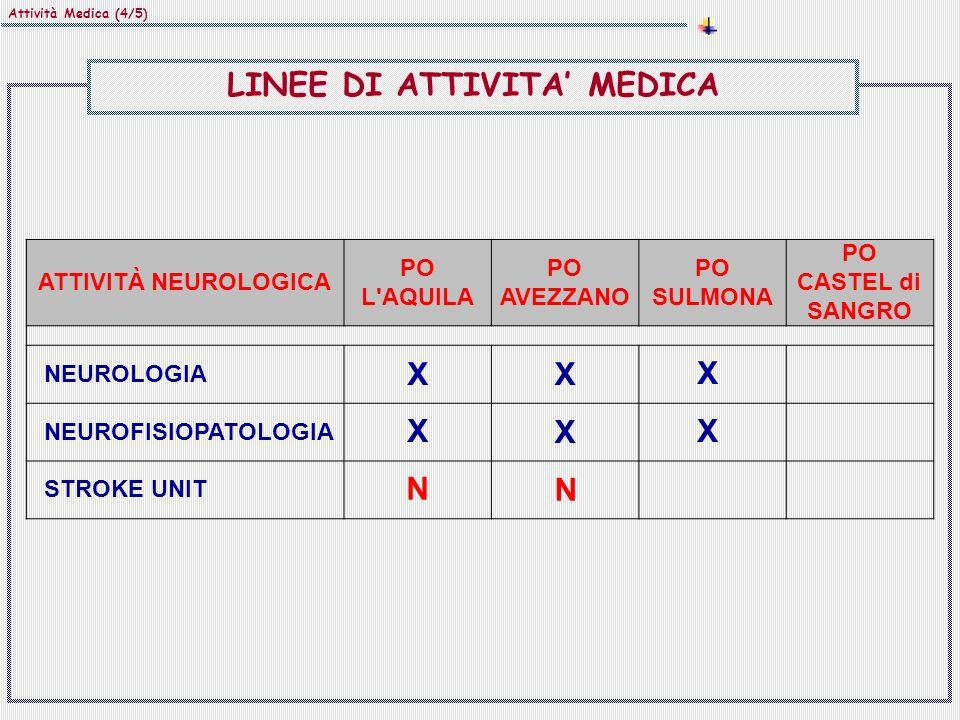 Attività Medica (5/5) ATTIVITÀ CARDIOLOGICA PO L AQUILA PO AVEZZANO PO SULMONA PO CASTEL di SANGRO CARDIOLOGIA CLINICA XXXX ELETTROFISIOLOGIA XXXD UTIC XX X EMODINAMICA XN LINEE DI ATTIVITA MEDICA