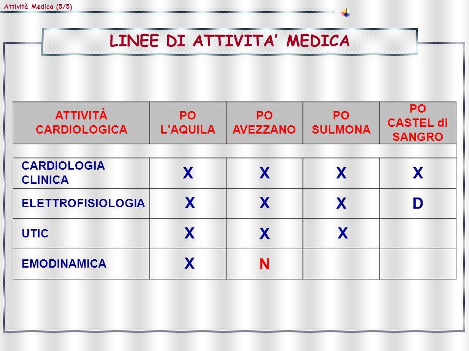 Attività Medica (5/5) ATTIVITÀ CARDIOLOGICA PO L'AQUILA PO AVEZZANO PO SULMONA PO CASTEL di SANGRO CARDIOLOGIA CLINICA XXXX ELETTROFISIOLOGIA XXXD UTI