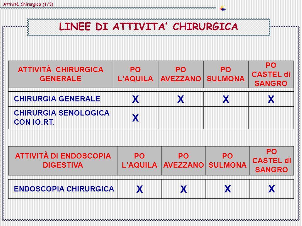 Attività Chirurgica (1/3) ATTIVITÀ CHIRURGICA GENERALE PO L'AQUILA PO AVEZZANO PO SULMONA PO CASTEL di SANGRO CHIRURGIA GENERALE XXXX CHIRURGIA SENOLO
