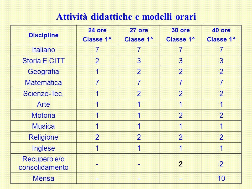Attività didattiche e modelli orari Discipline 24 ore Classe 1^ 27 ore Classe 1^ 30 ore Classe 1^ 40 ore Classe 1^ Italiano7777 Storia E CITT2333 Geog