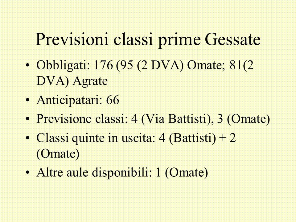 Previsioni classi prime Gessate Obbligati: 176 (95 (2 DVA) Omate; 81(2 DVA) Agrate Anticipatari: 66 Previsione classi: 4 (Via Battisti), 3 (Omate) Cla